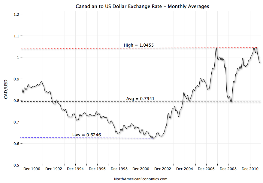 Canadian forex exchange