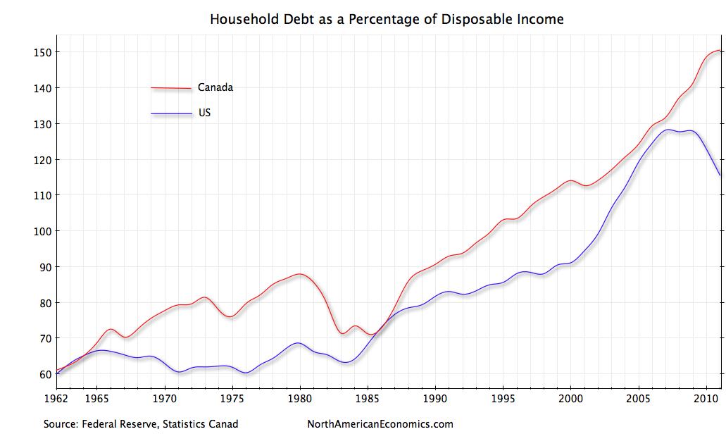 Us Household Debt North American Economics