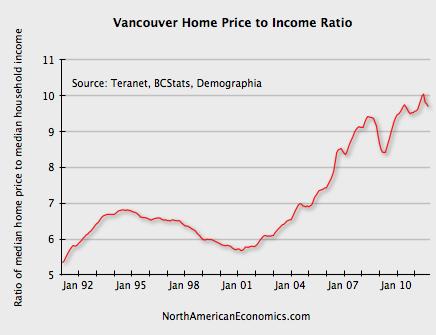 Vancouver Housing Valuations North American Economics